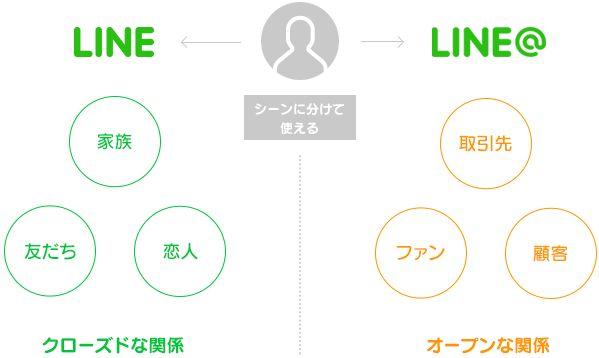 LINE@のグローバル利用スタートしましたね